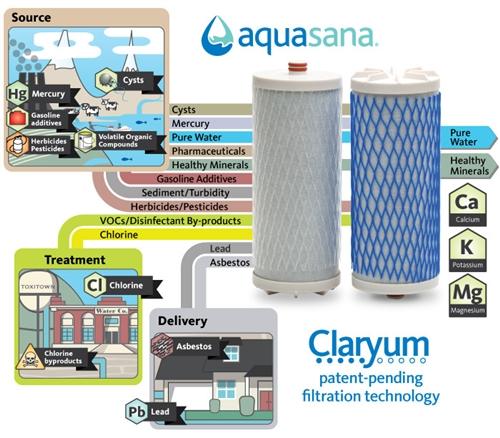 Buy Aquasana Drinking Water Filter Renaud Hk